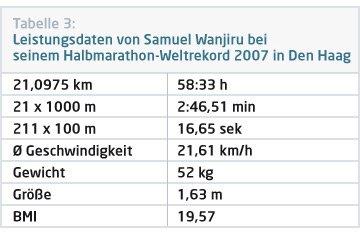 Leistungsdaten bei Halbmarathon Weltrekordhalter Samuel Wanjiru