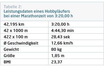 Die Leistungsdaten eines Hobbyläufers beim Marathon werden für das optimale Marathon Training in Stuttgart herangezogen