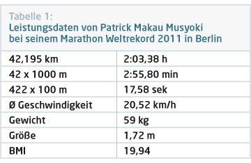 Leistungsdaten von Marathon-Weltrekordhalter Patrick Makau Musyoki liefern wertvolle Einsichten für das Marathon Training in Stuttgart